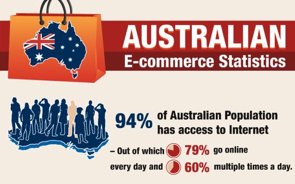 Australian e-commerce statistics